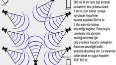Cami Ses Sistemlerinde Akustik Sorunlar Ve Çözümler