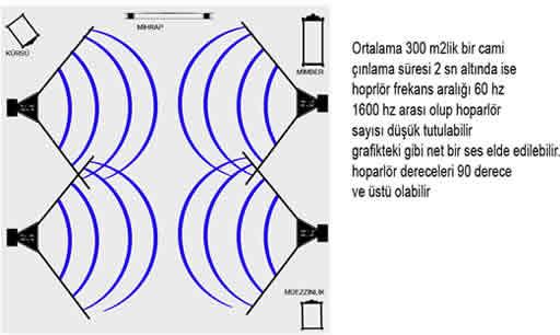 cami-ses-anons-sistemleri-arp150