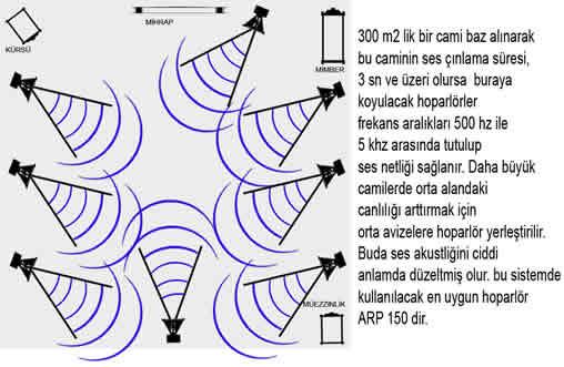 cami-ses-anons-sistemleri
