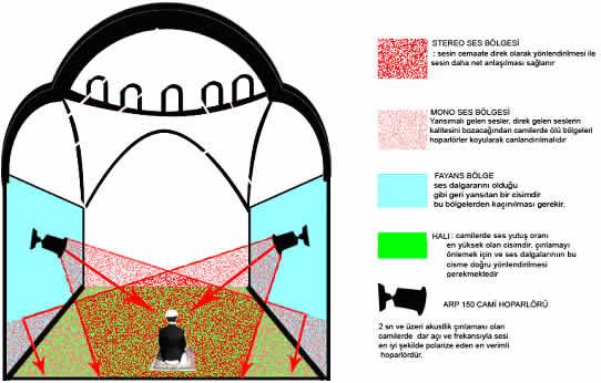 cami-zirilti-ses-sistemleri